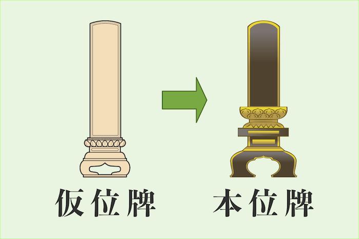 仮位牌と本位牌の画像